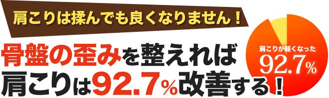 92.7%が改善を実感